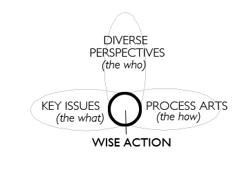 Wiseaction